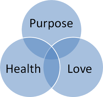The Three Pillars - Purpose, Health, and Love
