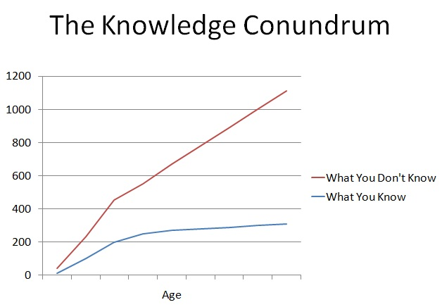 The Knowledge Conundrum