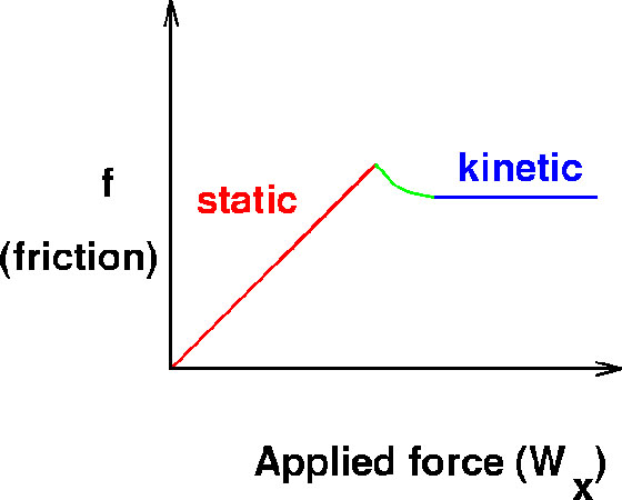 Friction Explained