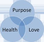 The Three Pillars - Purpose, Health, and Love